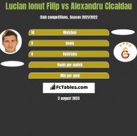 Lucian Ionut Filip vs Alexandru Cicaldau h2h player stats