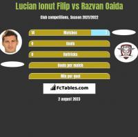 Lucian Ionut Filip vs Razvan Oaida h2h player stats