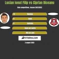 Lucian Ionut Filip vs Ciprian Biceanu h2h player stats