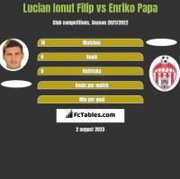Lucian Ionut Filip vs Enriko Papa h2h player stats
