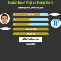 Lucian Ionut Filip vs Florin Borta h2h player stats