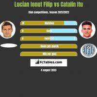 Lucian Ionut Filip vs Catalin Itu h2h player stats