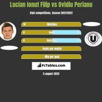 Lucian Ionut Filip vs Ovidiu Perianu h2h player stats