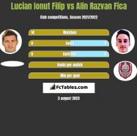 Lucian Ionut Filip vs Alin Razvan Fica h2h player stats