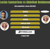 Lucian Sanmartean vs Abdelhak Belahmeur h2h player stats