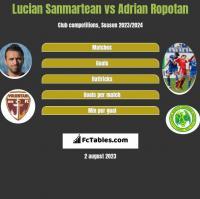 Lucian Sanmartean vs Adrian Ropotan h2h player stats