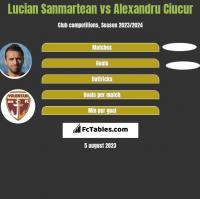 Lucian Sanmartean vs Alexandru Ciucur h2h player stats