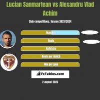 Lucian Sanmartean vs Alexandru Vlad Achim h2h player stats
