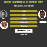 Lucian Sanmartean vs Alfonso Taira h2h player stats