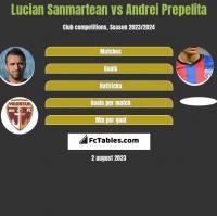 Lucian Sanmartean vs Andrei Prepelita h2h player stats