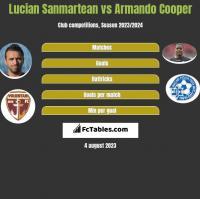 Lucian Sanmartean vs Armando Cooper h2h player stats
