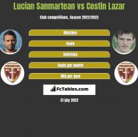 Lucian Sanmartean vs Costin Lazar h2h player stats
