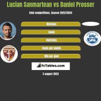 Lucian Sanmartean vs Daniel Prosser h2h player stats