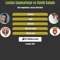 Lucian Sanmartean vs David Caiado h2h player stats