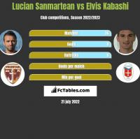 Lucian Sanmartean vs Elvis Kabashi h2h player stats