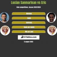 Lucian Sanmartean vs Eric h2h player stats