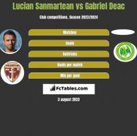 Lucian Sanmartean vs Gabriel Deac h2h player stats
