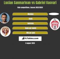 Lucian Sanmartean vs Gabriel Vasvari h2h player stats