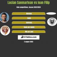 Lucian Sanmartean vs Ioan Filip h2h player stats