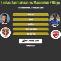 Lucian Sanmartean vs Mamoutou N'Diaye h2h player stats