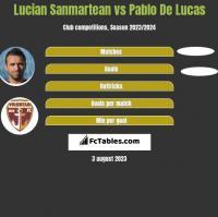 Lucian Sanmartean vs Pablo De Lucas h2h player stats