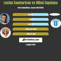 Lucian Sanmartean vs Mihai Capatana h2h player stats