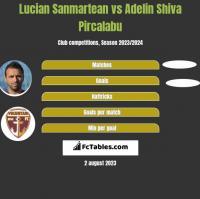 Lucian Sanmartean vs Adelin Shiva Pircalabu h2h player stats