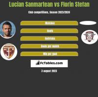 Lucian Sanmartean vs Florin Stefan h2h player stats