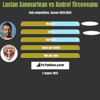 Lucian Sanmartean vs Andrei Tircoveanu h2h player stats