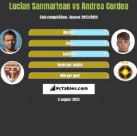 Lucian Sanmartean vs Andrea Cordea h2h player stats