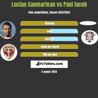 Lucian Sanmartean vs Paul Iacob h2h player stats