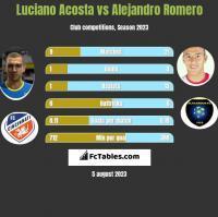 Luciano Acosta vs Alejandro Romero h2h player stats