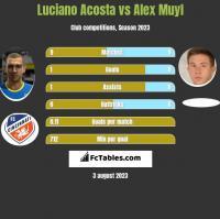 Luciano Acosta vs Alex Muyl h2h player stats