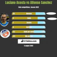 Luciano Acosta vs Alfonso Sanchez h2h player stats