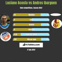 Luciano Acosta vs Andres Ibarguen h2h player stats