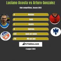 Luciano Acosta vs Arturo Gonzalez h2h player stats