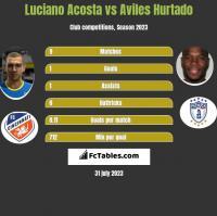 Luciano Acosta vs Aviles Hurtado h2h player stats