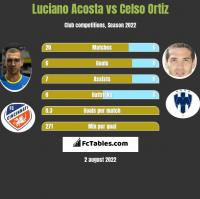 Luciano Acosta vs Celso Ortiz h2h player stats