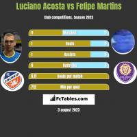 Luciano Acosta vs Felipe Martins h2h player stats