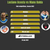 Luciano Acosta vs Manu Balda h2h player stats