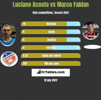 Luciano Acosta vs Marco Fabian h2h player stats