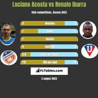 Luciano Acosta vs Renato Ibarra h2h player stats
