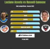 Luciano Acosta vs Russell Canouse h2h player stats