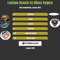 Luciano Acosta vs Ulises Segura h2h player stats