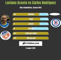 Luciano Acosta vs Carlos Rodriguez h2h player stats