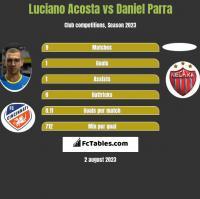 Luciano Acosta vs Daniel Parra h2h player stats