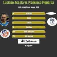 Luciano Acosta vs Francisco Figueroa h2h player stats