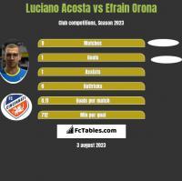 Luciano Acosta vs Efrain Orona h2h player stats
