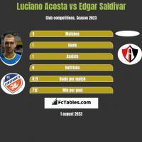 Luciano Acosta vs Edgar Saldivar h2h player stats