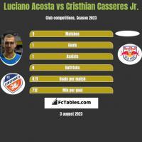 Luciano Acosta vs Cristhian Casseres Jr. h2h player stats